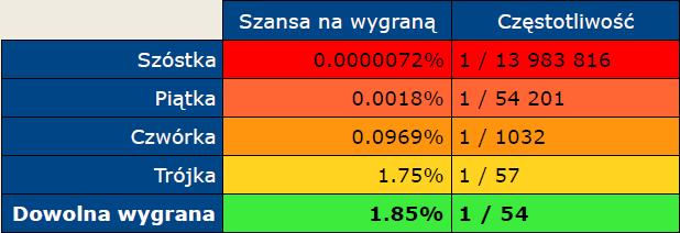 Szansa i częstotliwość wygranych w Lotto i Lotto Plus.