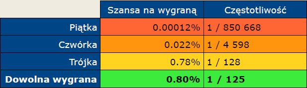 Szansa i częstotliwość wygranych w Mini Lotto.