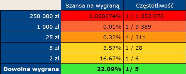 Szansa i częstotliwość wygranych w grze Kaskada.