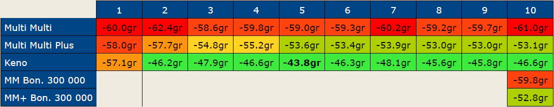 Wartość oczekiwana w Multi Multi i Keno (ile zyskujemy na każdej zainwestowanej złotówce).
