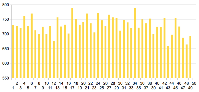 Częstotliwość padania liczb w Lotto od 1957 roku.